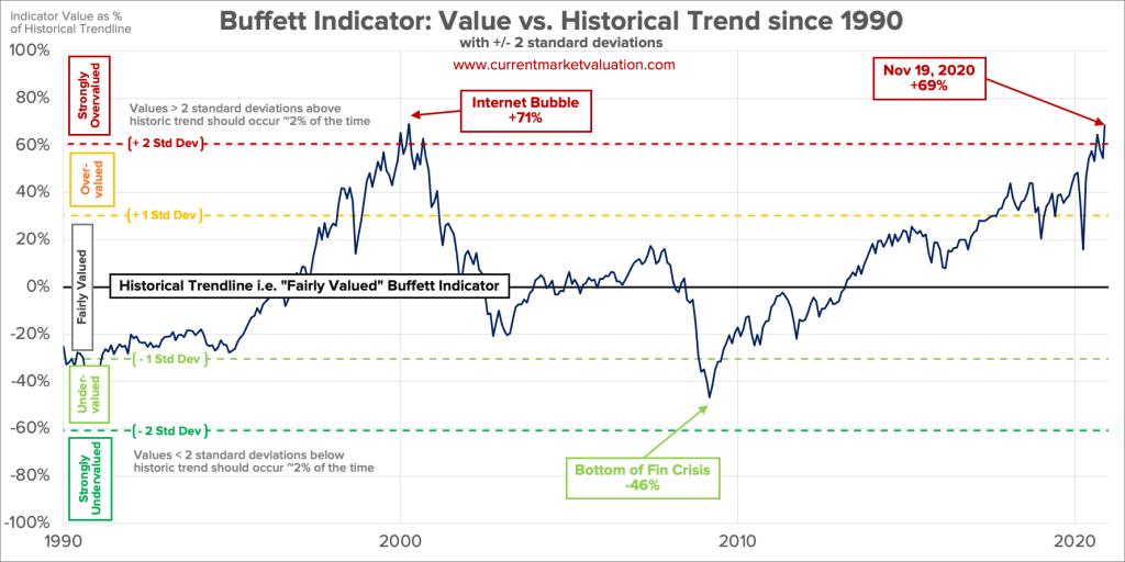 Buffet Indicator Value vs Historical Trend